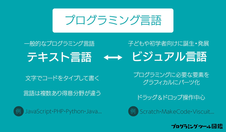 ビジュアルプログラミング言語について