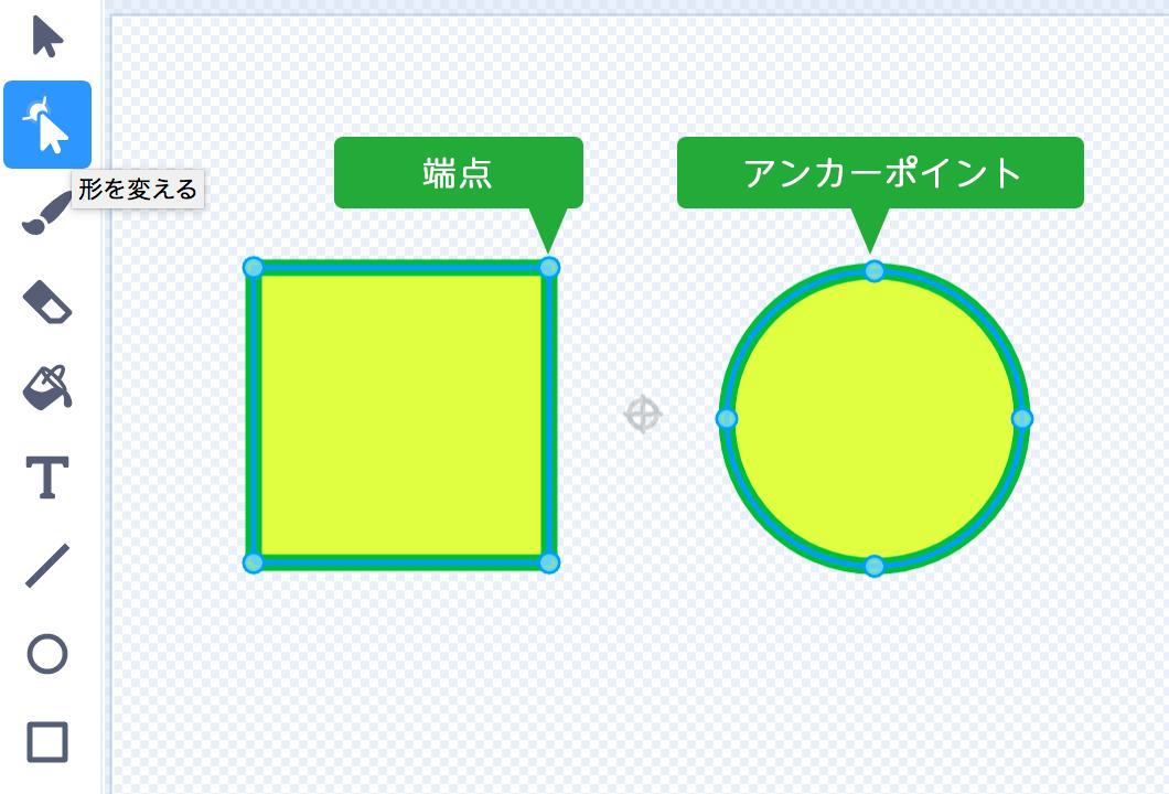 端点とアンカーポイント