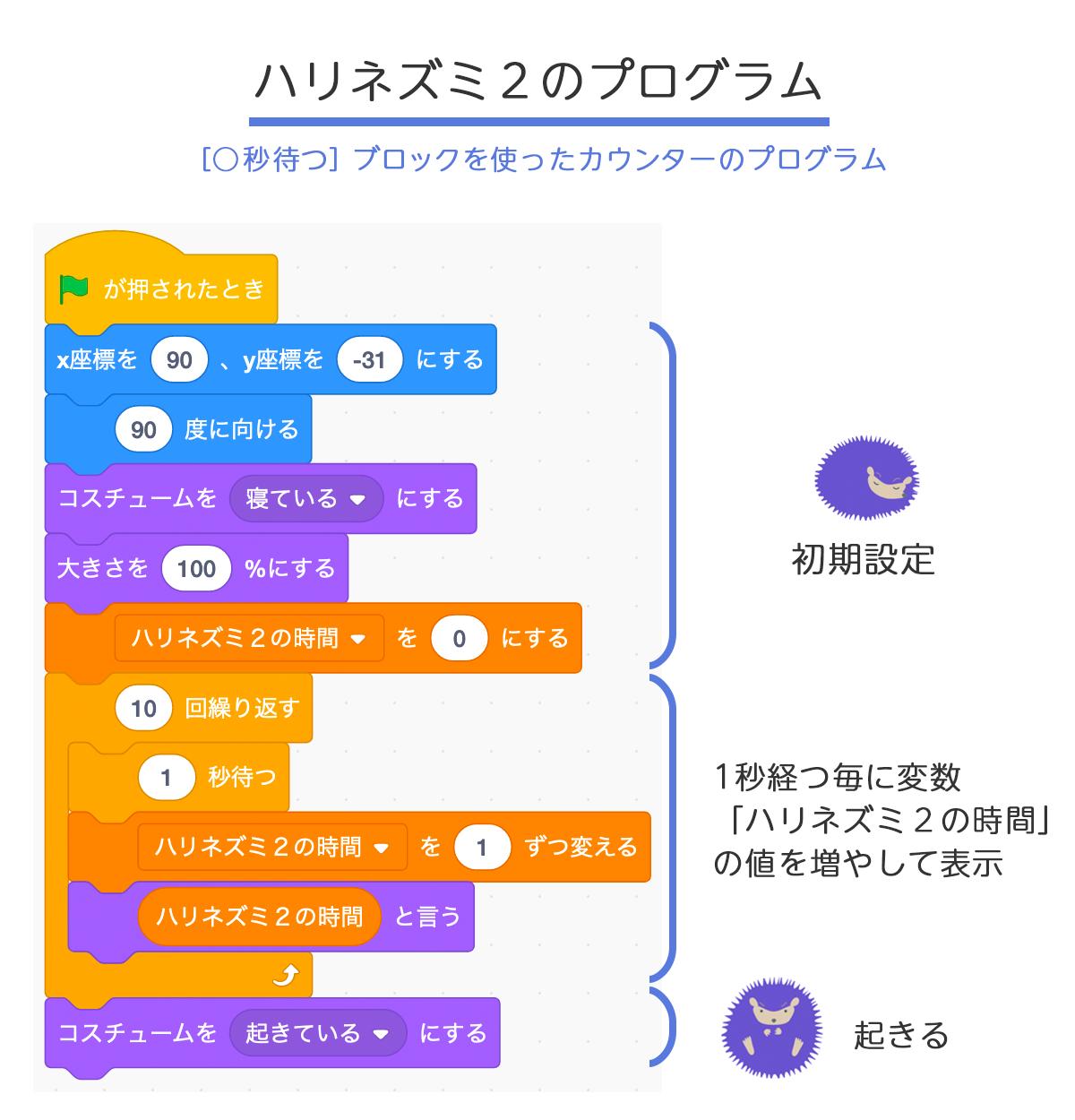 [○秒待つ]ブロックを使ったカウンターのプログラム