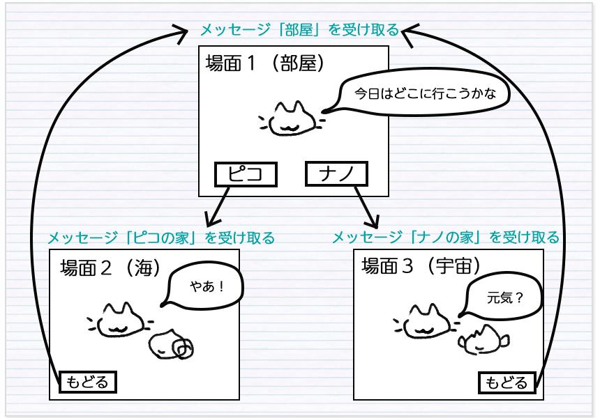 メッセージと場面の関連図